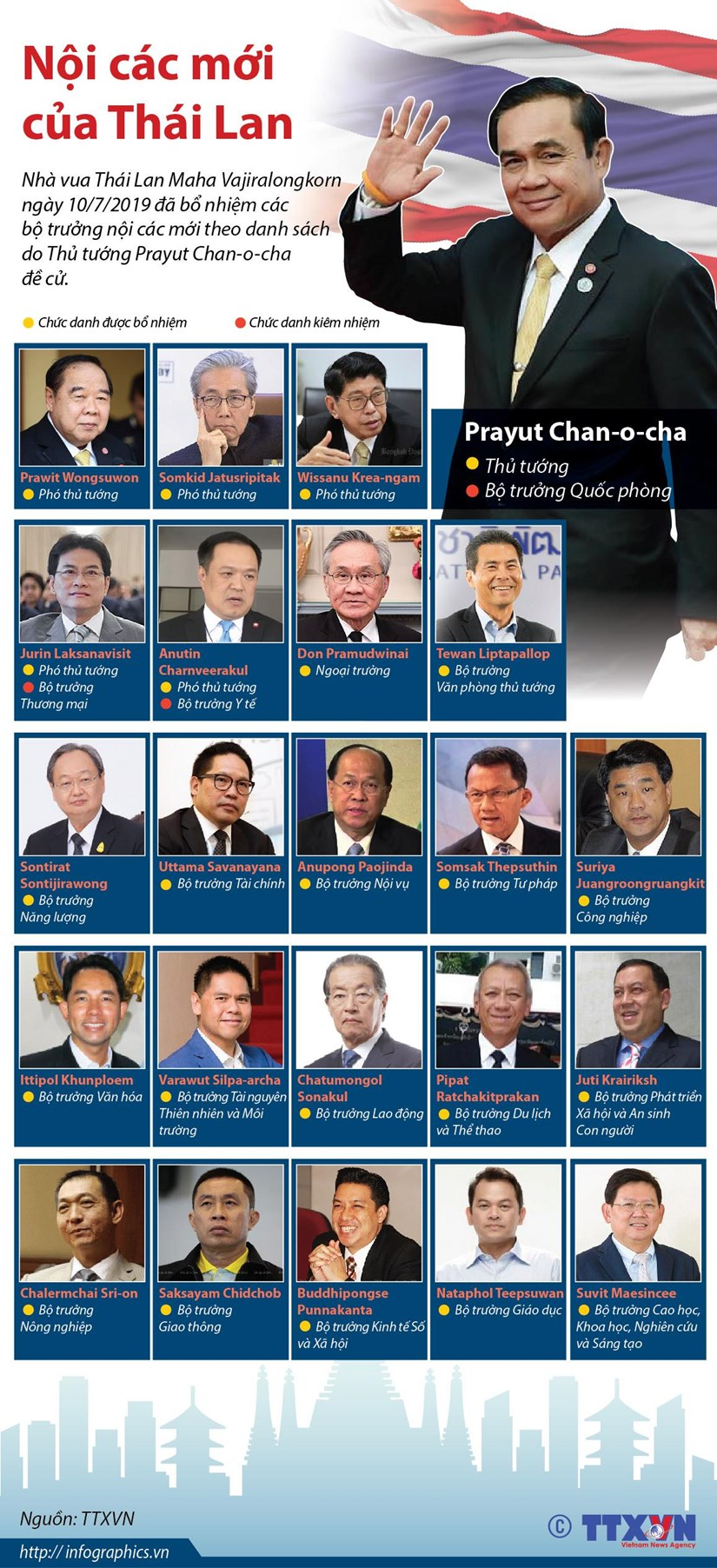 [Infographics] Danh sach cac thanh vien Noi cac moi cua Thai Lan hinh anh 1