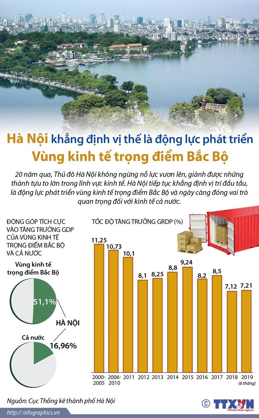 Ha Noi la dong luc phat trien Vung kinh te trong diem Bac Bo hinh anh 1