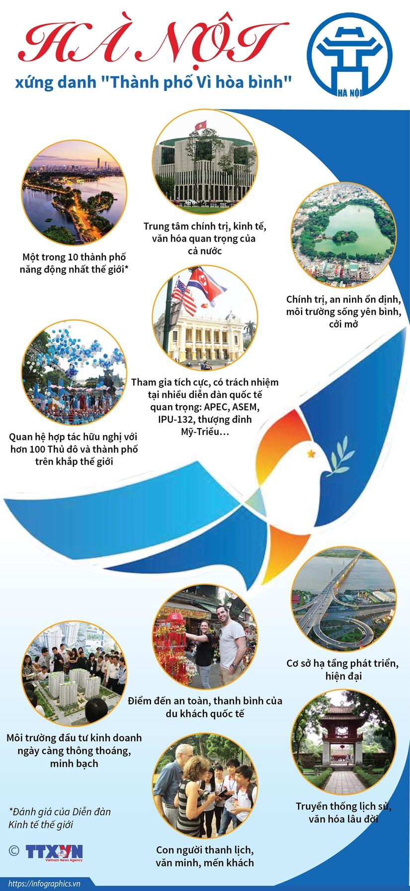 [Infographics] Ha Noi xung danh 'Thanh pho Vi hoa binh' hinh anh 1