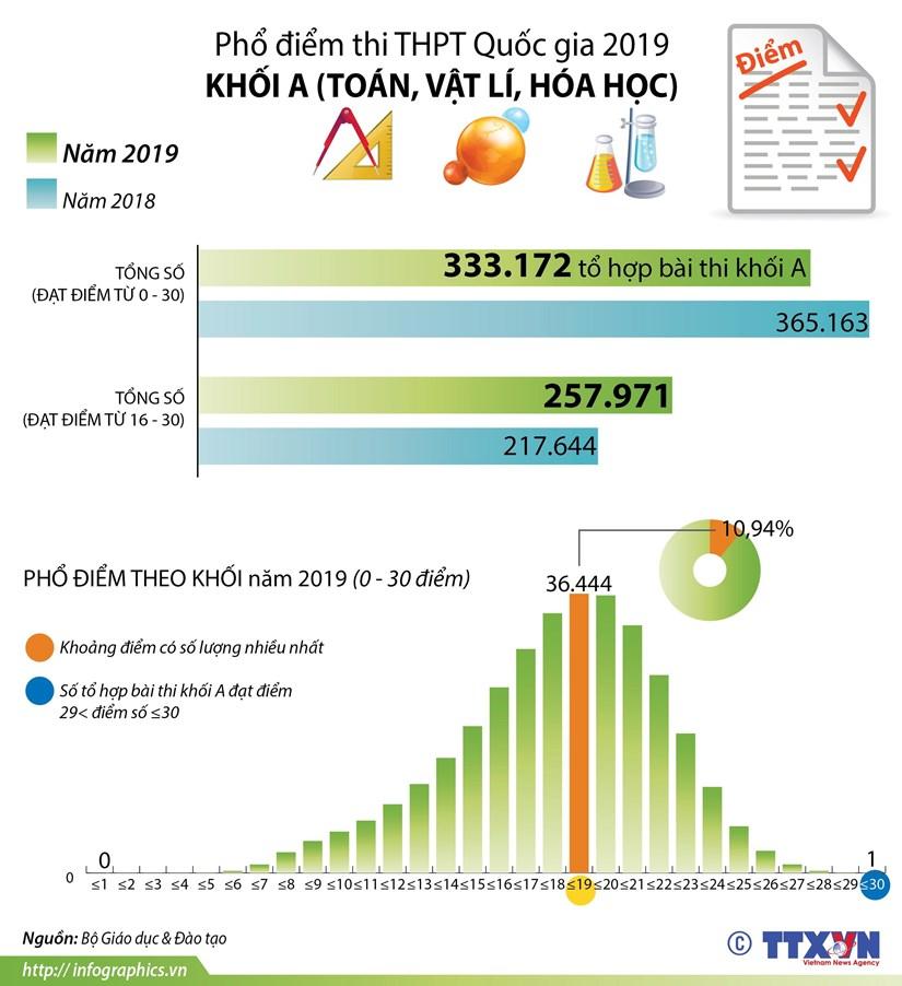[Infographics] Pho diem thi THPT Quoc gia nam 2019 khoi A hinh anh 1