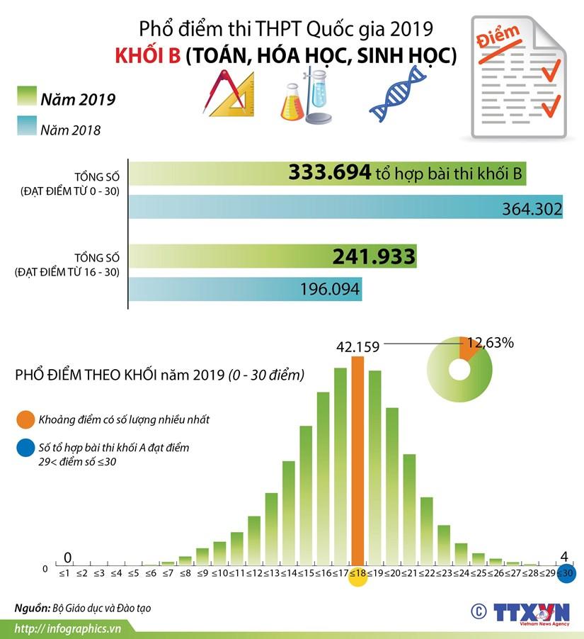 [Infographics] Pho diem thi Trung hoc pho thong Quoc gia 2019 khoi B hinh anh 1
