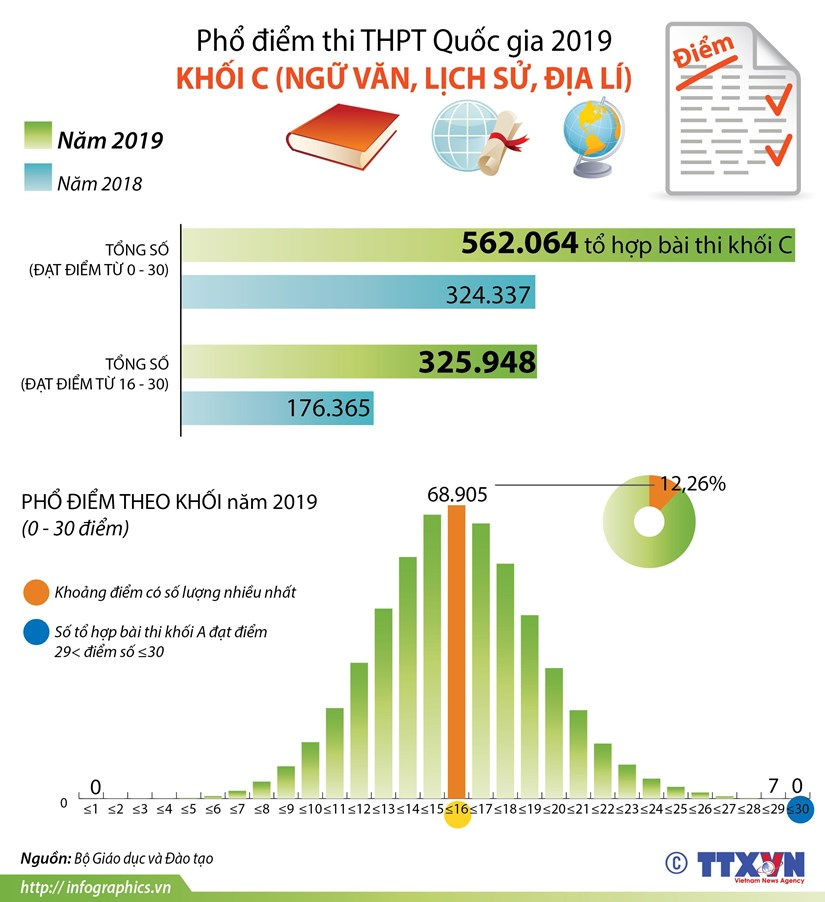 [Infographics] Pho diem thi Trung hoc pho thong Quoc gia 2019 khoi C hinh anh 1