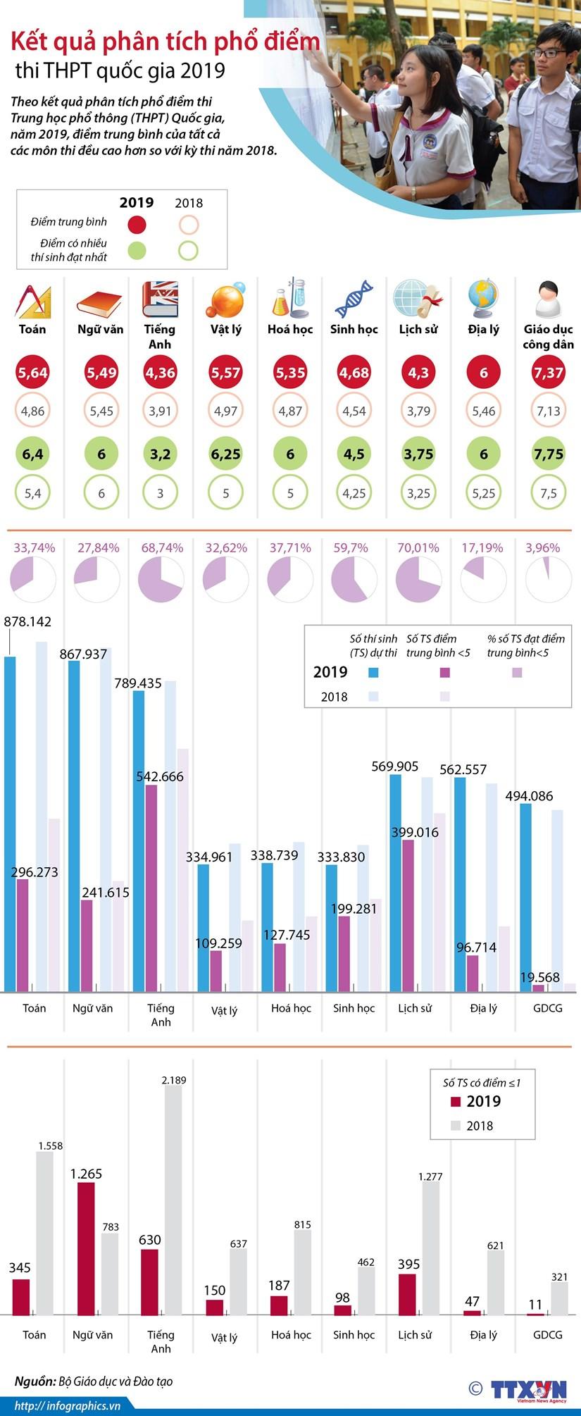 [Infographics] Ket qua phan tich pho diem thi THPT Quoc gia 2019 hinh anh 1