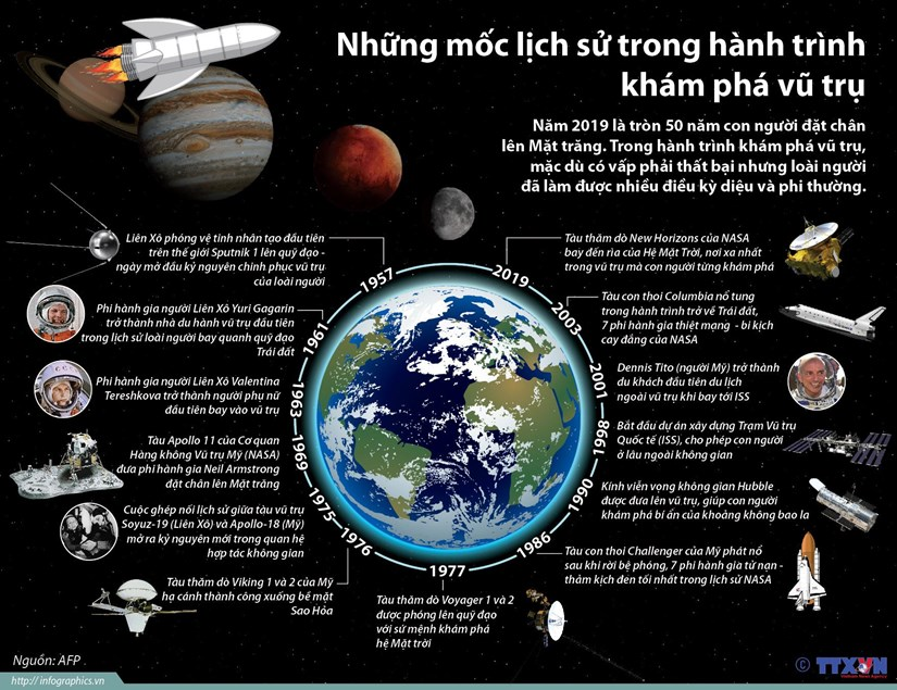 [Infographics] Nhung moc lich su trong hanh trinh kham pha vu tru hinh anh 1