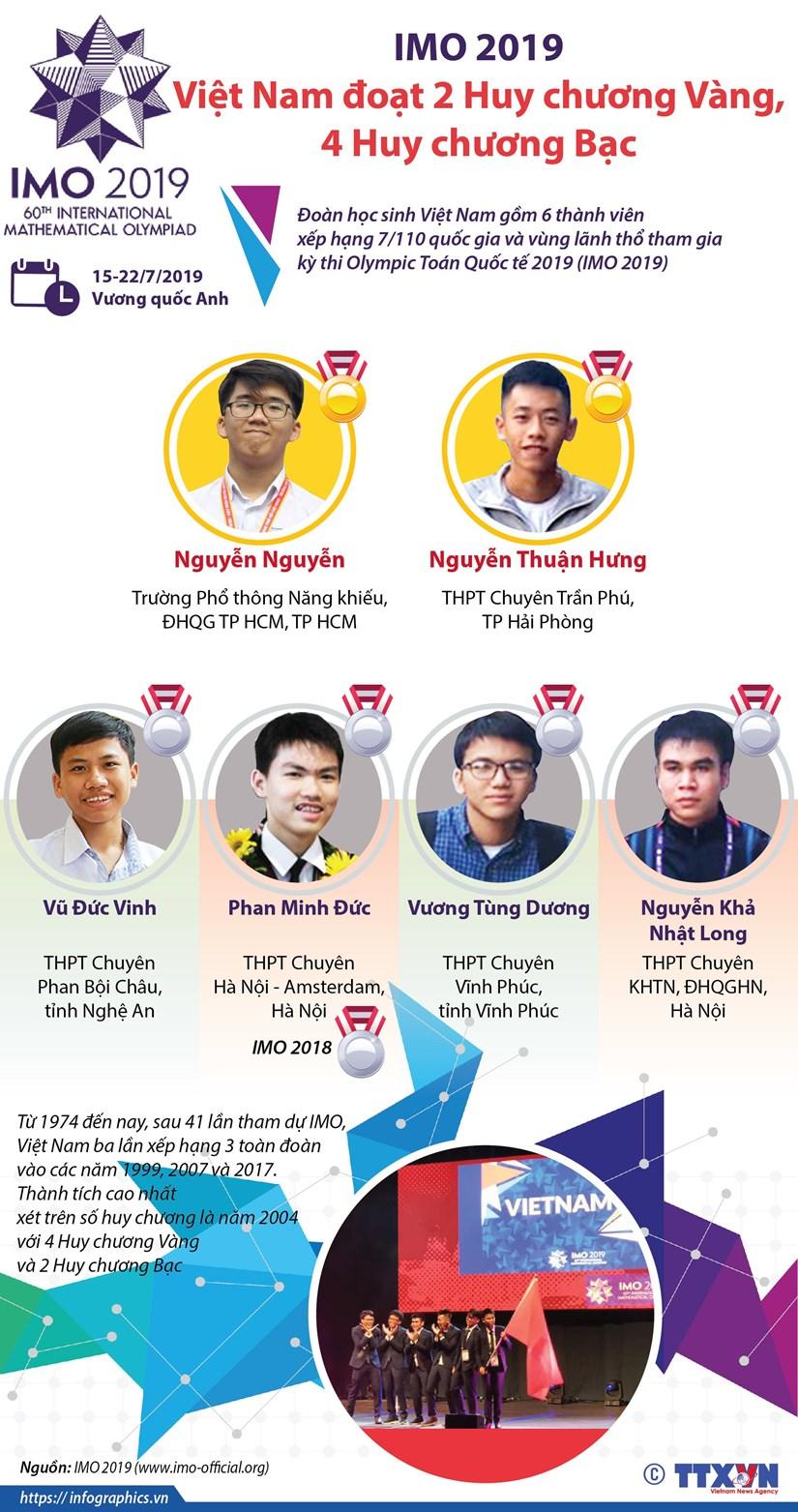IMO 2019: Viet Nam doat 2 huy chuong vang, 4 huy chuong bac hinh anh 1