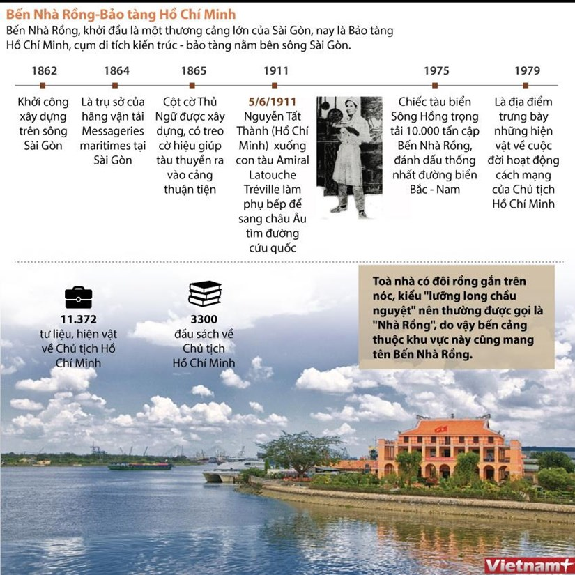 [Infographics] Tim hieu lich su Ben Nha Rong-Bao tang Ho Chi Minh hinh anh 1