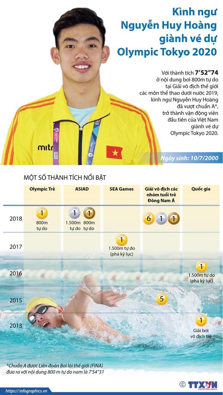 [Infographics] Kinh ngu Nguyen Huy Hoang gianh ve du Olympic Tokyo hinh anh 1