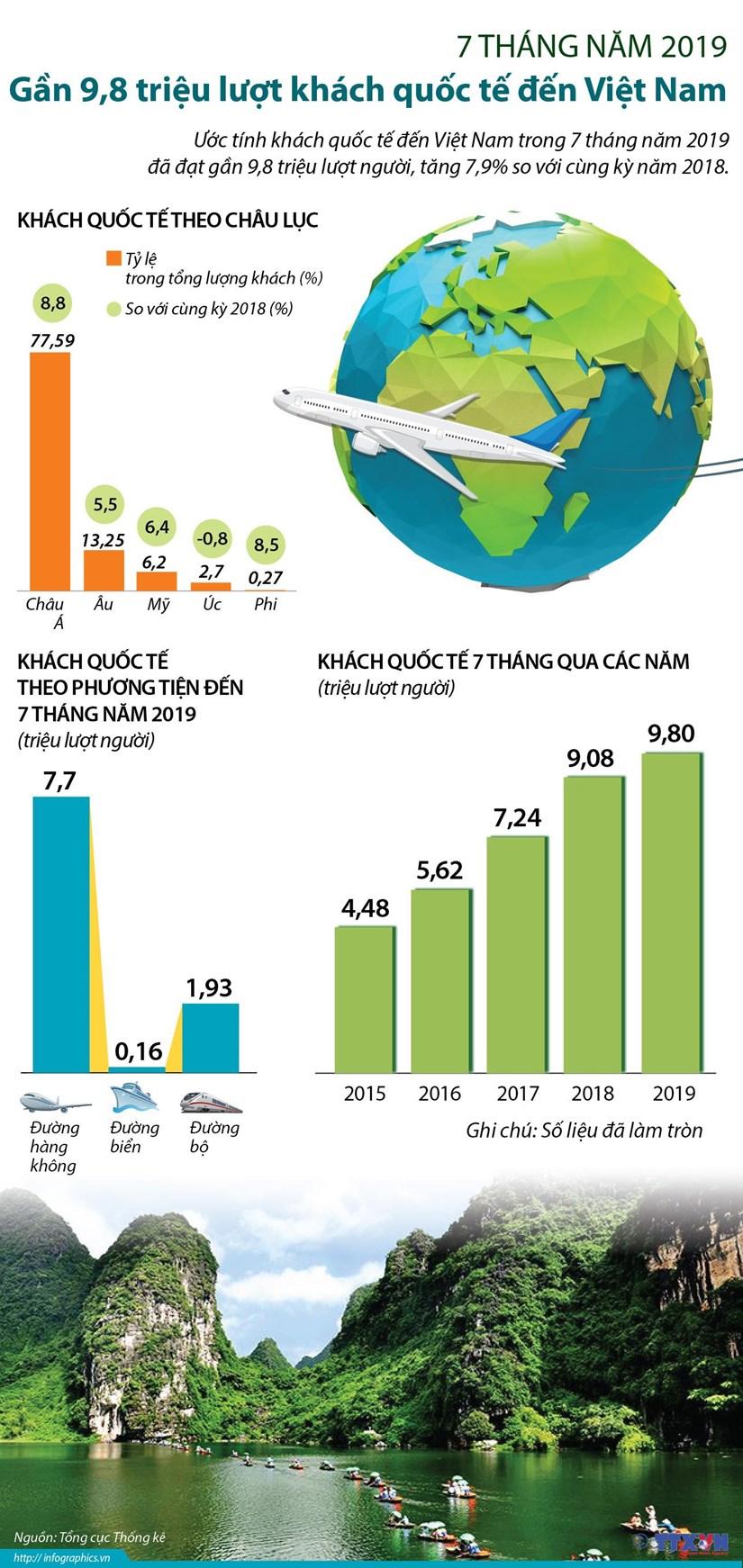 [Infographics] 9,8 trieu luot khach quoc te den Viet Nam trong 7 thang hinh anh 1