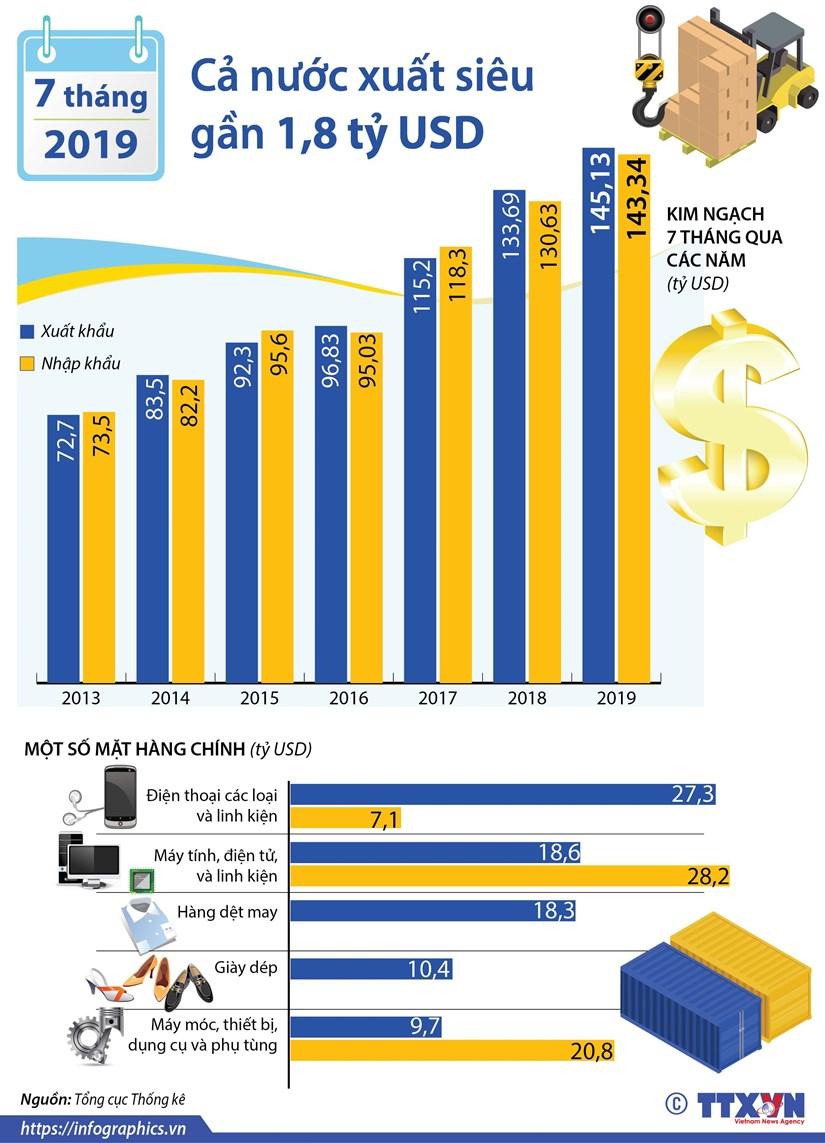 [Infographics] Ca nuoc xuat sieu gan 1,8 ty USD trong 7 thang hinh anh 1