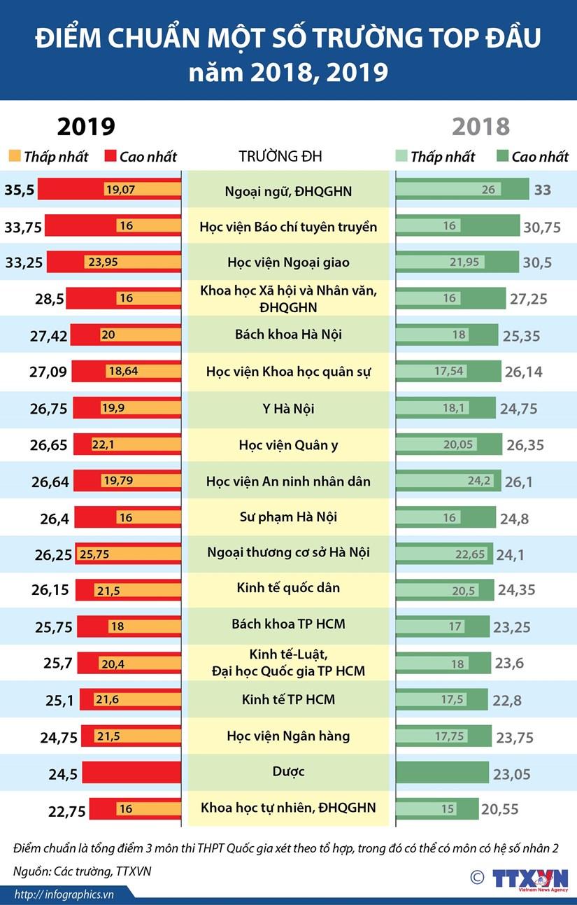 [Infographics] So sanh diem chuan cua mot so truong dai hoc hinh anh 1