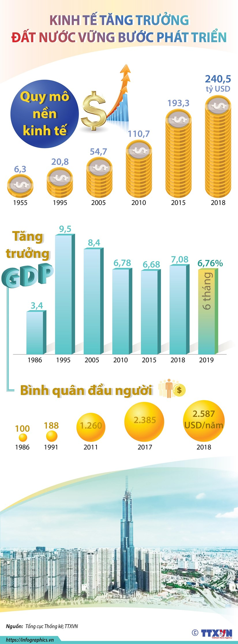 [Infographics] Kinh te tang truong, dat nuoc vung buoc phat trien hinh anh 1