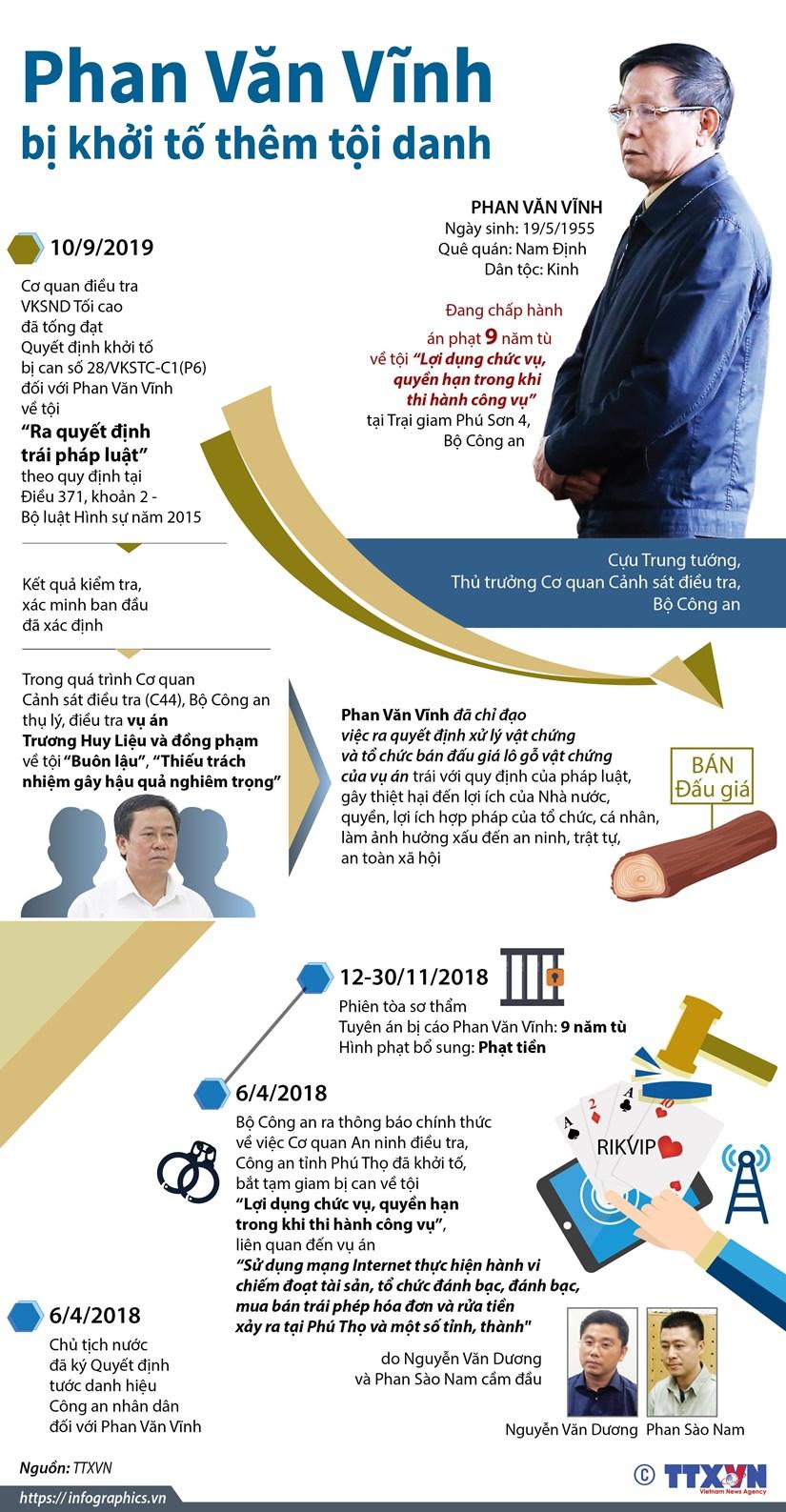 [Infographics] Khoi to them toi danh doi voi Phan Van Vinh hinh anh 1
