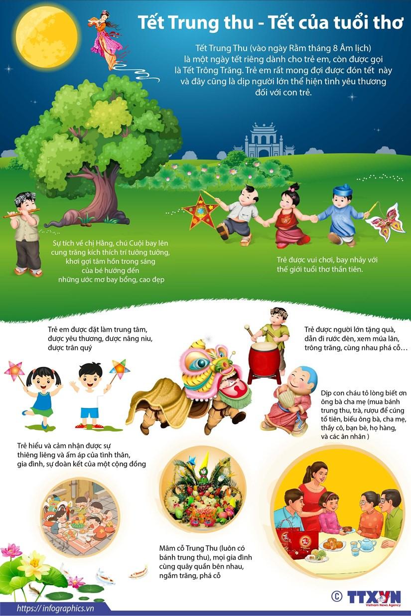 [Infographics] Tet Trung Thu - ngay Tet danh rieng cho tre em hinh anh 1