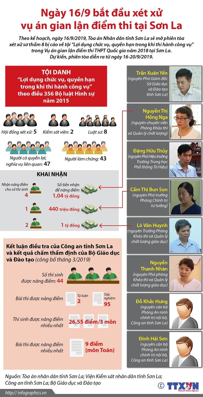 [Infographics] Xet xu vu an gian lan diem thi tai Son La vao ngay 16/9 hinh anh 1