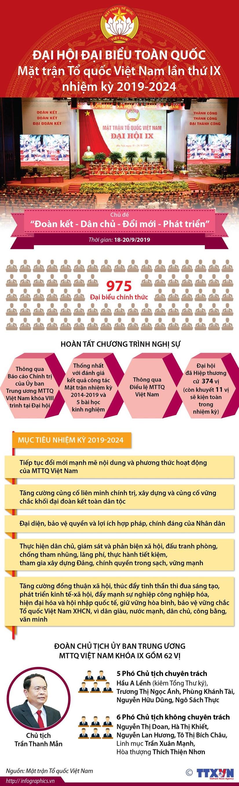 [Infographics] Dai hoi toan quoc Mat tran To quoc Viet Nam lan thu IX hinh anh 1