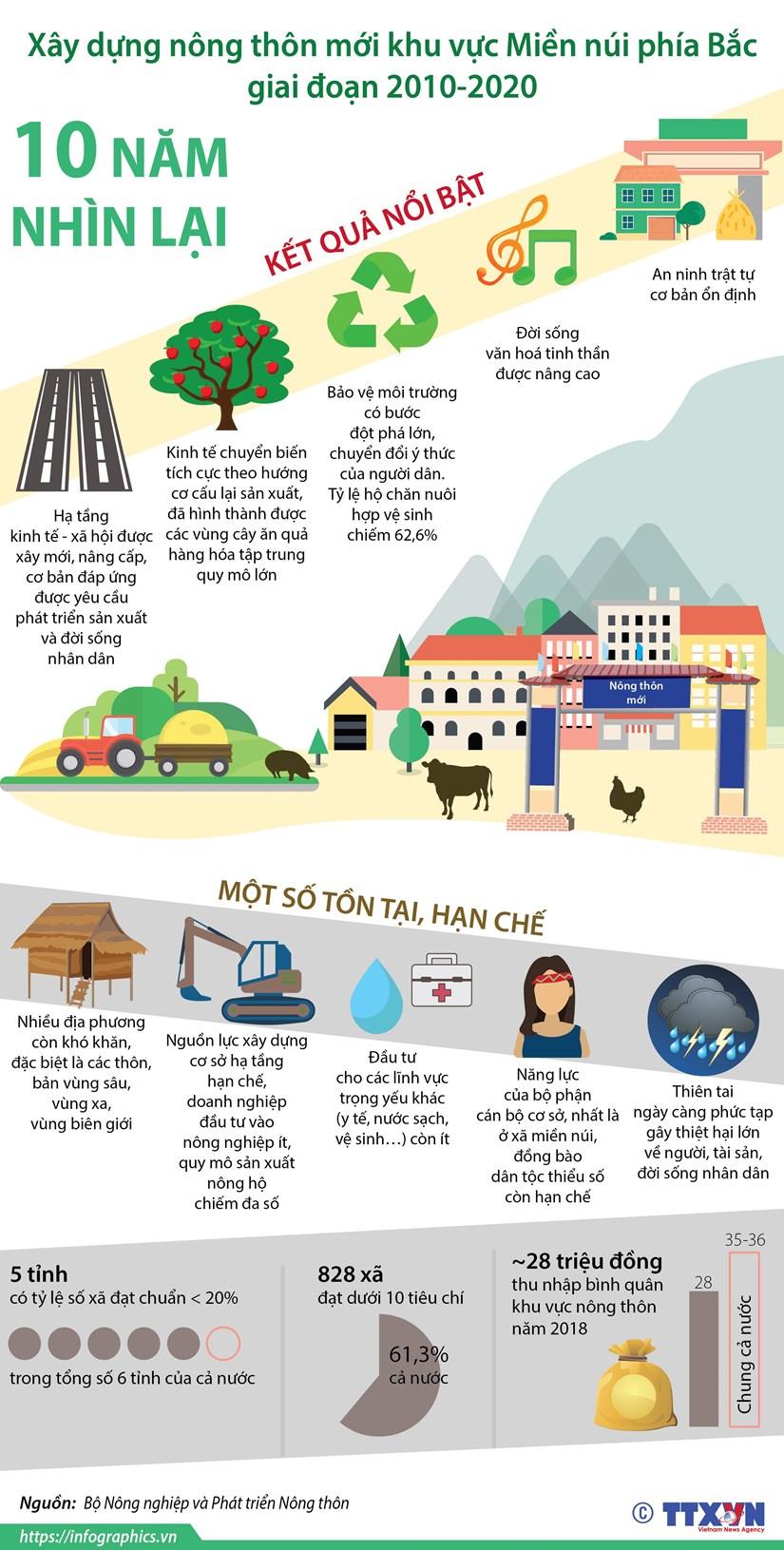 [Infographics] Xay dung nong thon moi khu vuc Mien nui phia Bac hinh anh 1