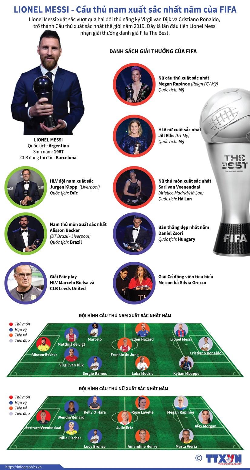 [Infographics] Lionel Messi - Cau thu nam xuat sac nhat nam cua FIFA hinh anh 1
