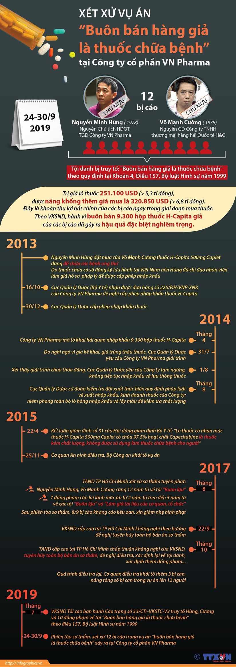 [Infographics] Xet xu vu an ban thuoc chua ung thu gia tai VN Pharma hinh anh 1