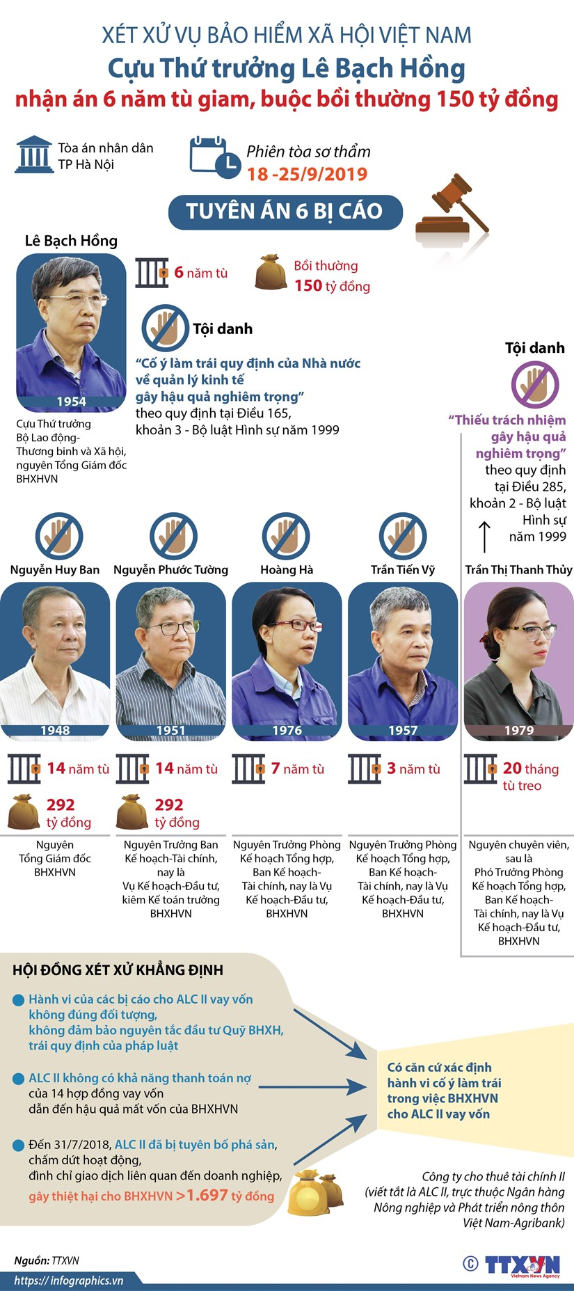 [Infographics] Cuu Thu truong Le Bach Hong nhan an 6 nam tu giam hinh anh 1