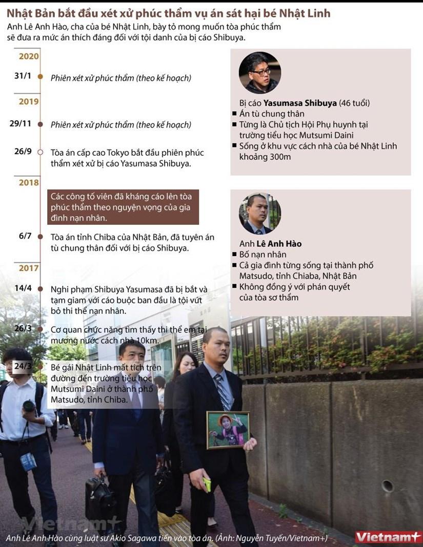[Infographics] Bat dau xet xu phuc tham vu sat hai be Nhat Linh hinh anh 1