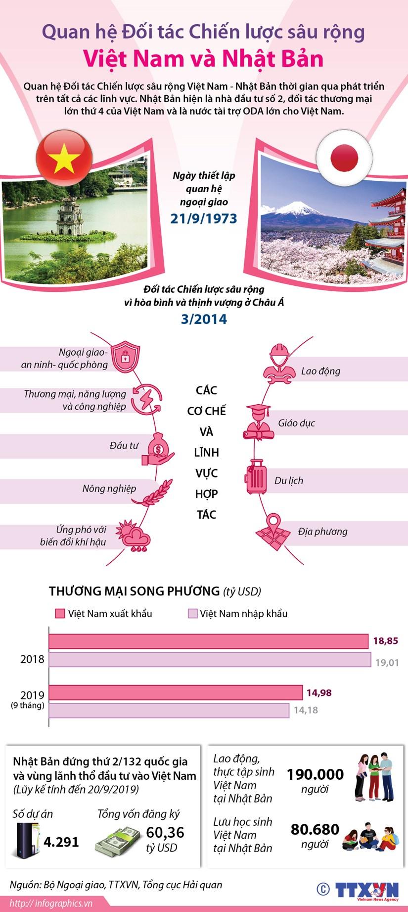 [Infographics] Quan he doi tac chien luoc sau rong Viet Nam-Nhat Ban hinh anh 1