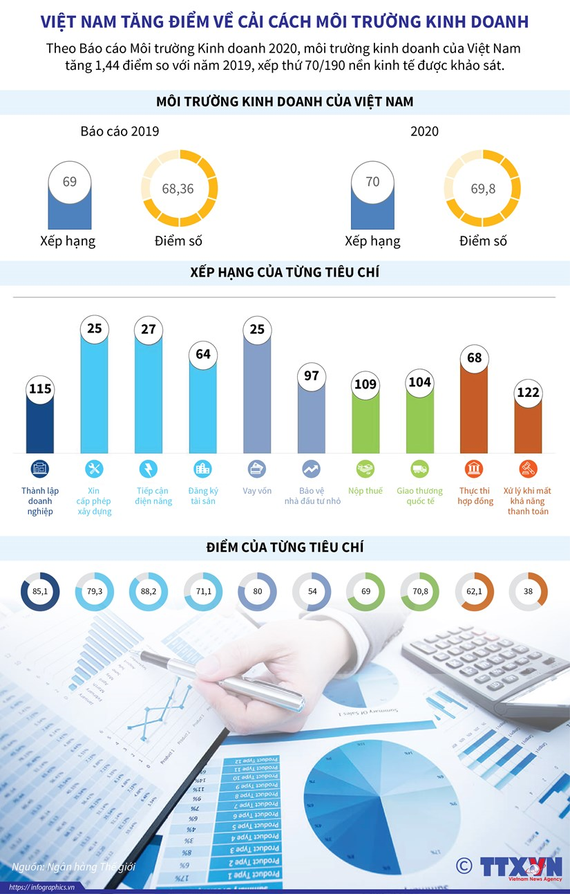 [Infographics] Viet Nam tang diem ve cai cach moi truong kinh doanh hinh anh 1