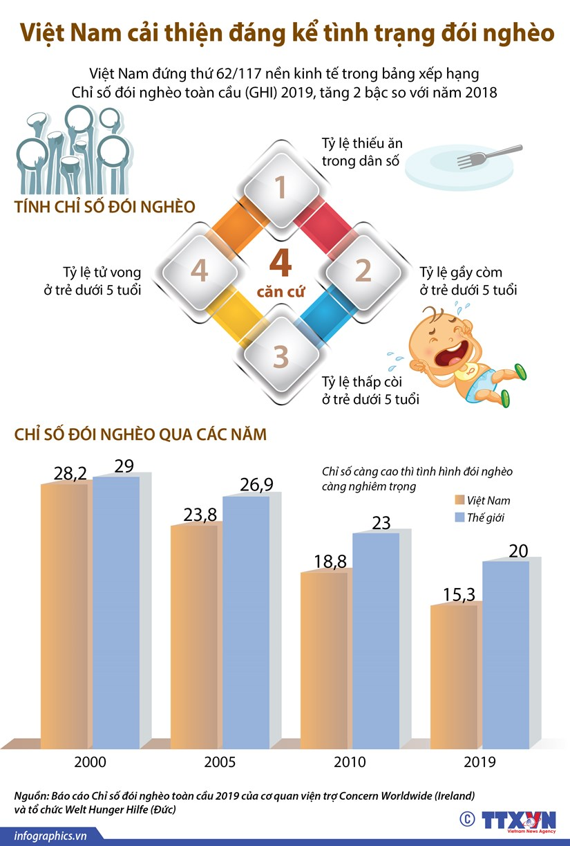 [Infographics] Viet Nam cai thien dang ke tinh trang doi ngheo hinh anh 1