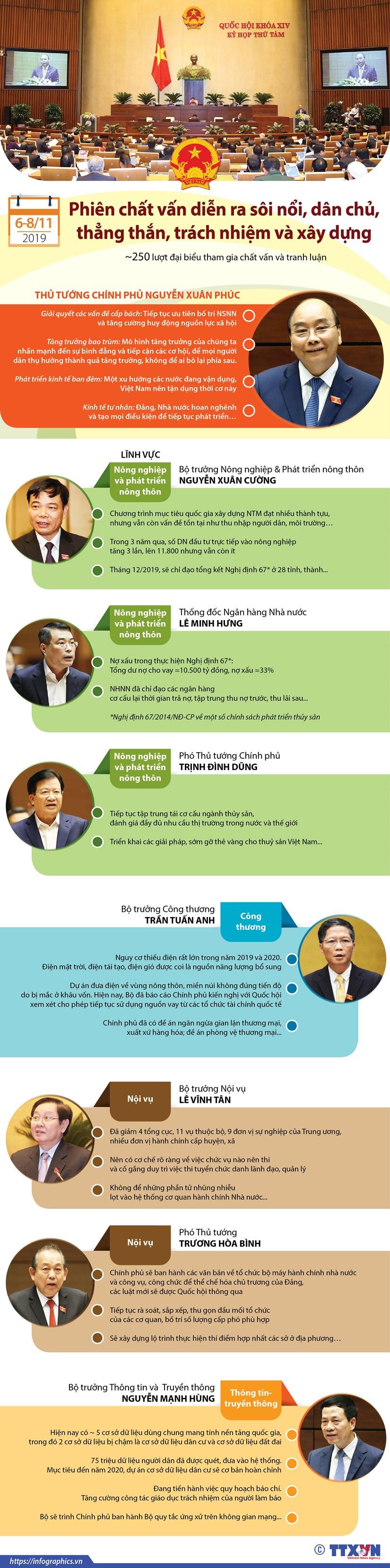 [Infographics] Phien chat van tai Quoc hoi dien ra soi noi, thang than hinh anh 1