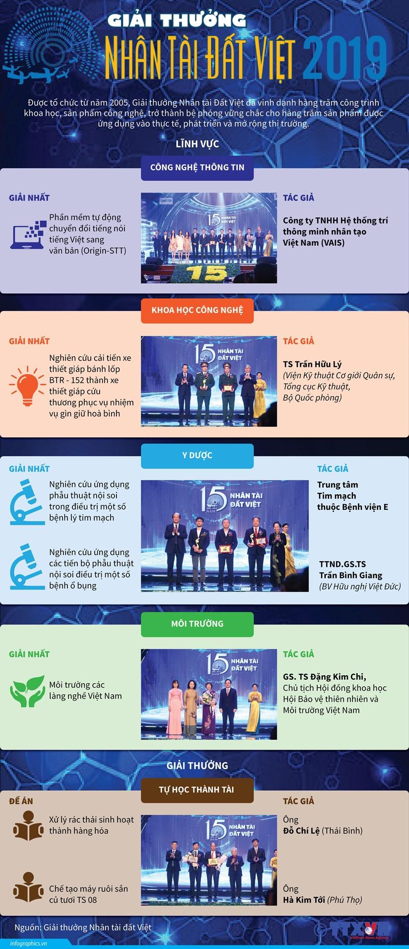 [Infographics] Chi tiet giai thuong Nhan tai Dat Viet nam 2019 hinh anh 1