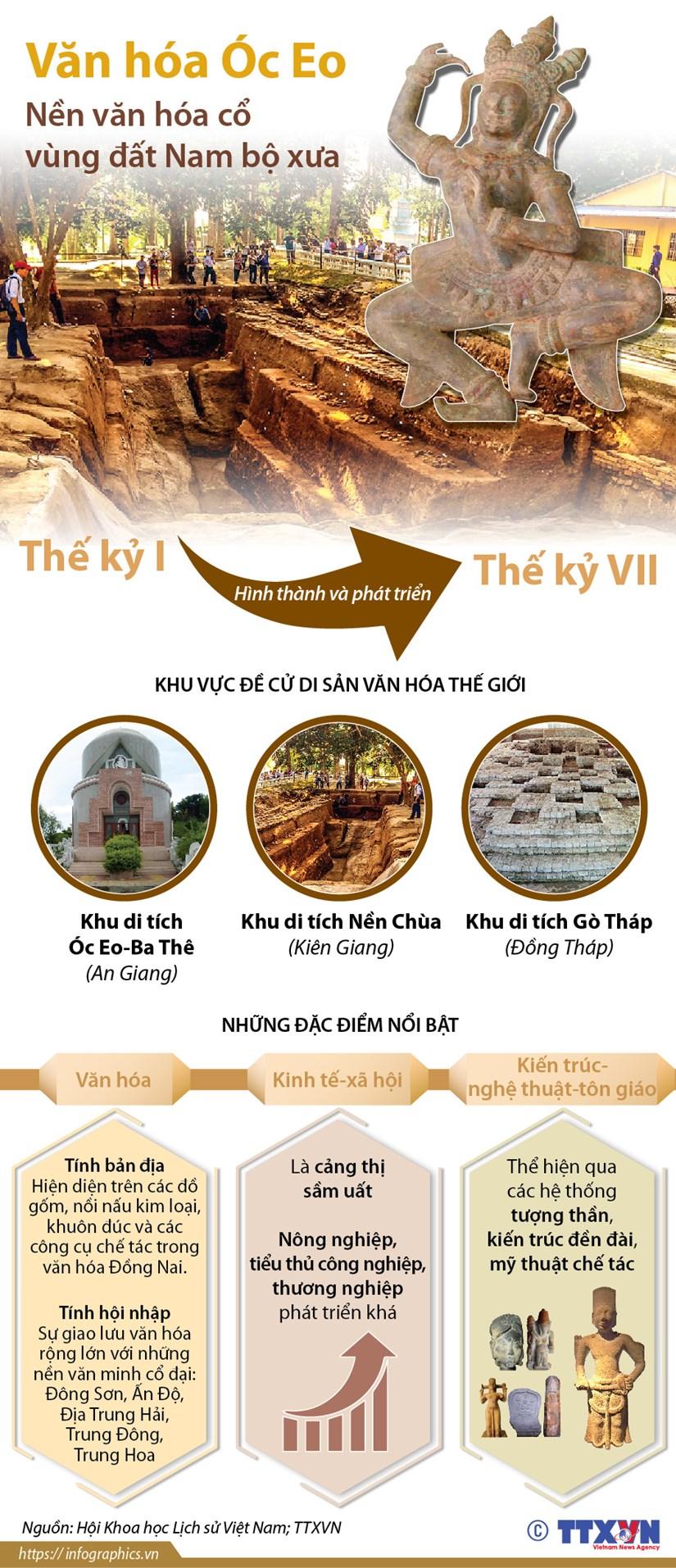 [Infographics] Van hoa Oc Eo - nen van hoa co vung dat Nam Bo xua hinh anh 1