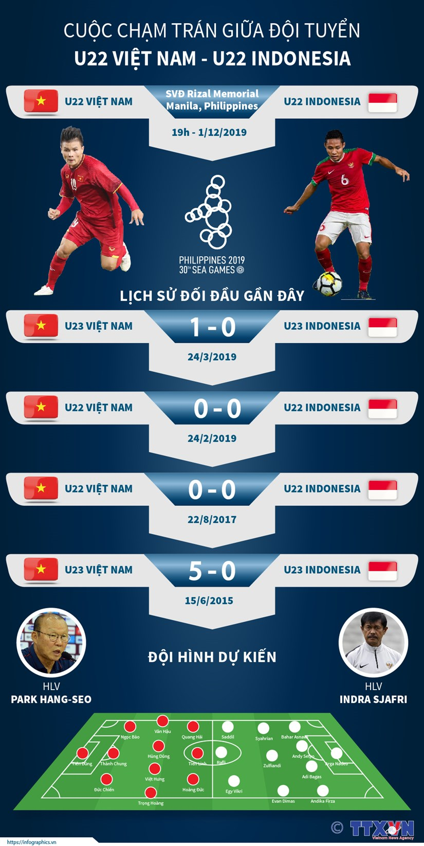 [Infographics] Cuoc cham tran giua U22 Viet Nam-U22 Indonesia hinh anh 1