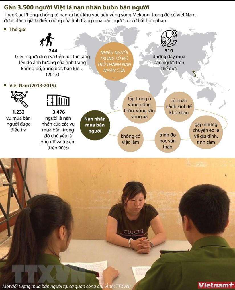 [Infographics] Gan 3.500 nguoi Viet la nan nhan buon ban nguoi hinh anh 1