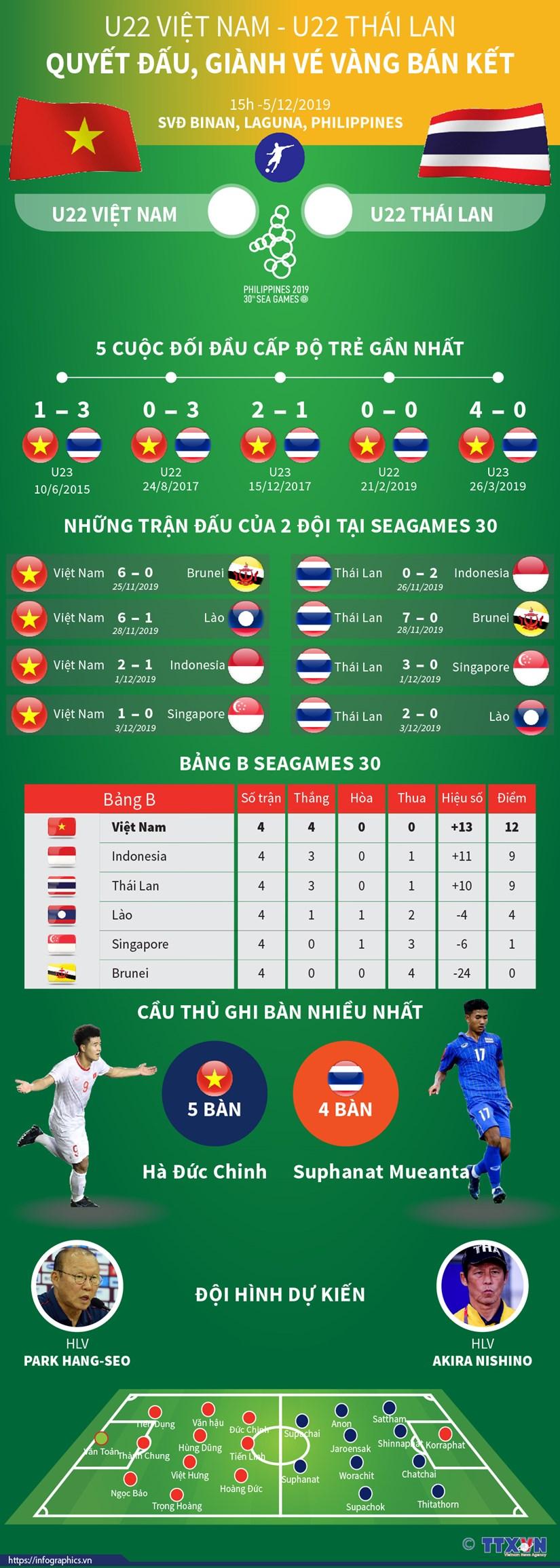 [Infographics] U22 Viet Nam-U22 Thai Lan: Quyet dau gianh ve ban ket hinh anh 1