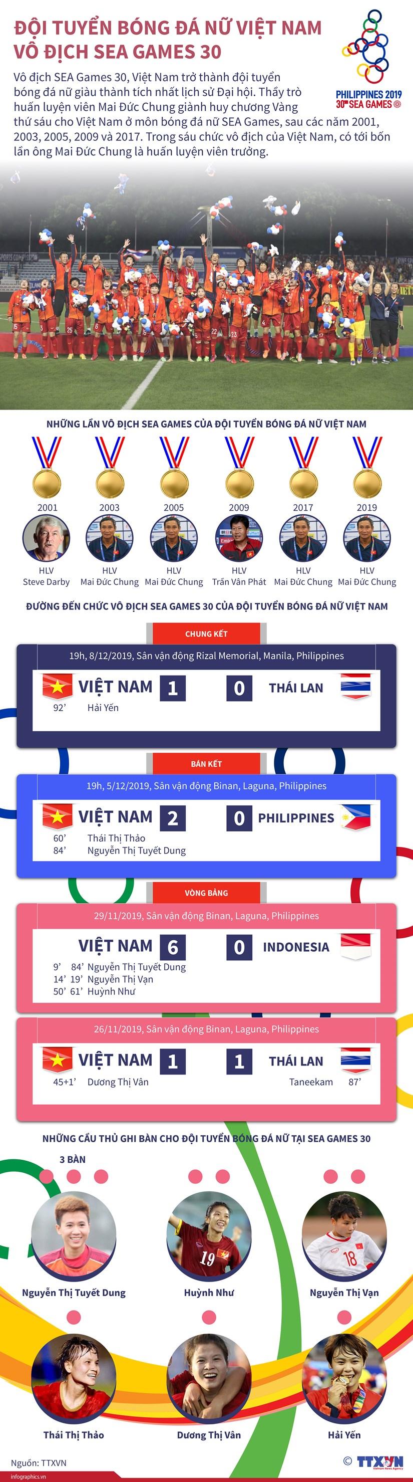 [Infographics] Doi tuyen bong da nu Viet Nam vo dich SEA Games 30 hinh anh 1