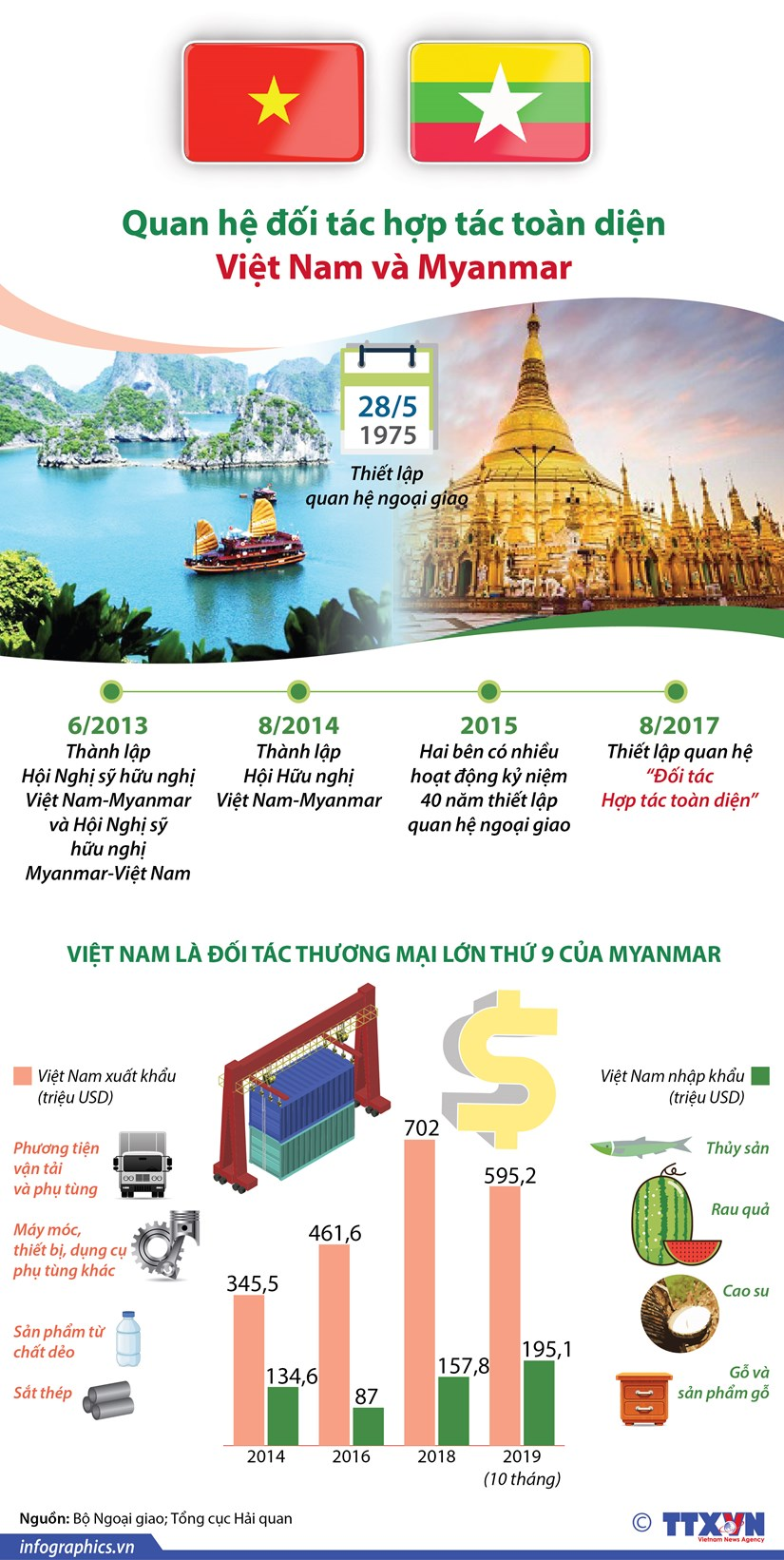[Infographics] Quan he doi tac hop tac toan dien Viet Nam va Myanmar hinh anh 1