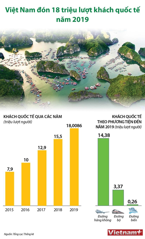 [Infographics] Viet Nam don 18 trieu luot khach quoc te trong nam 2019 hinh anh 1