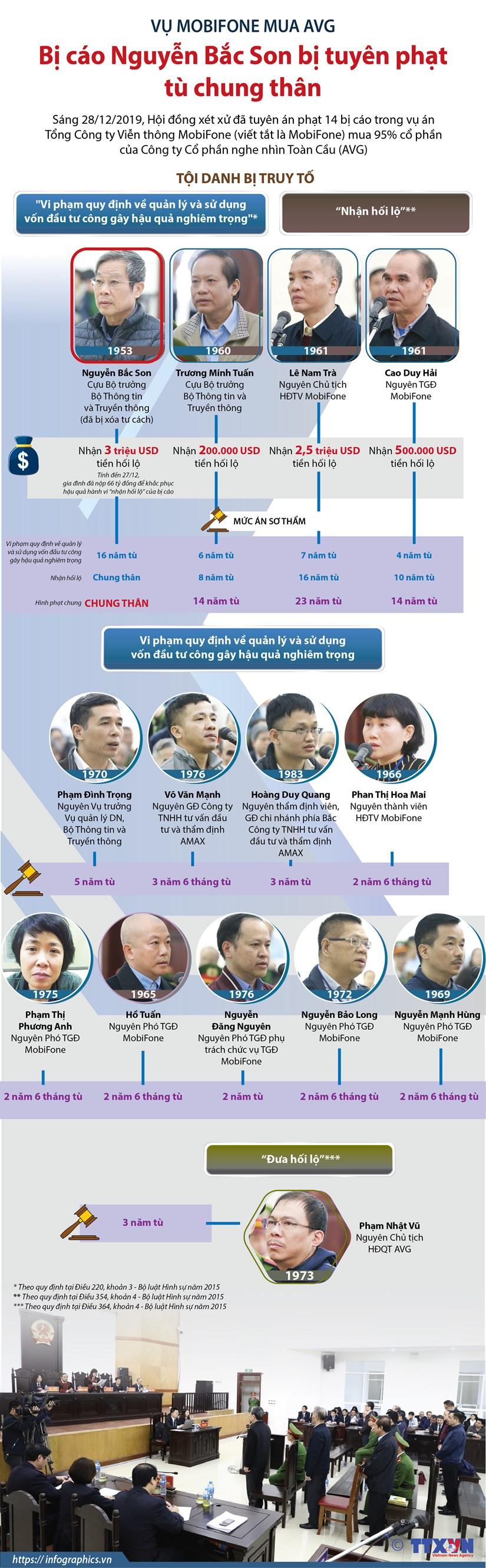 [Infographics] Bi cao Nguyen Bac Son bi tuyen phat tu chung than hinh anh 1