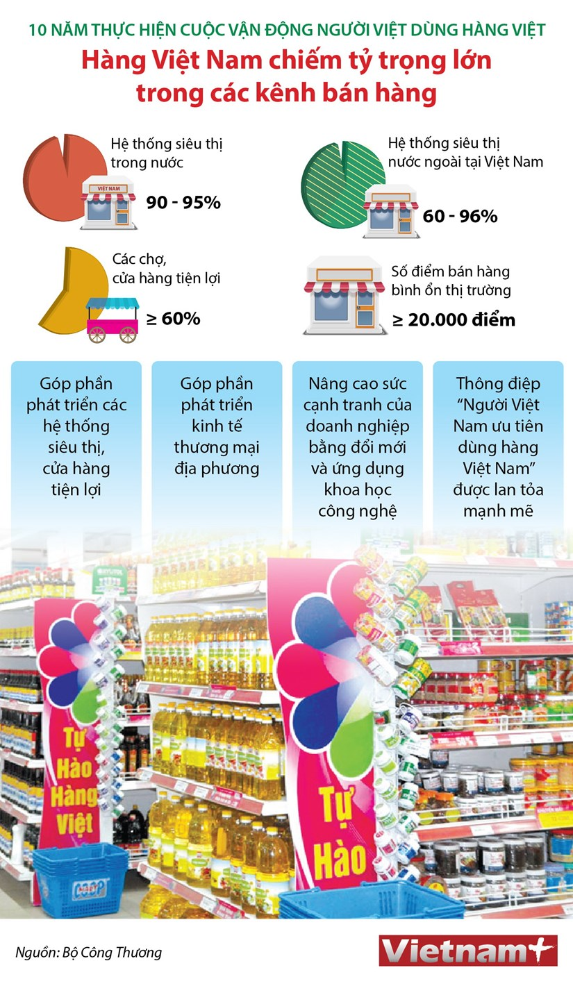 [Infographics] Buoc phat trien cua cong nghiep-thuong mai Viet Nam hinh anh 1