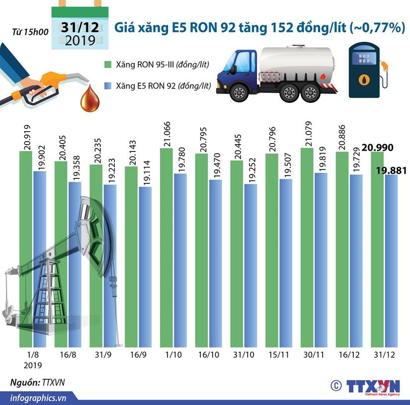 [Infographics] Gia xang tang 152 dong moi lit trong ngay cuoi nam 2019 hinh anh 1
