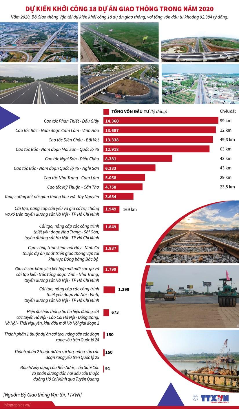[Infographics] Du kien khoi cong 18 du an giao thong trong nam 2020 hinh anh 1