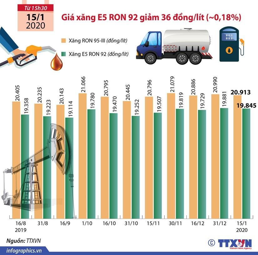 [Infographics] Gia xang E5 RON 92 giam nhe truoc Tet Nguyen dan hinh anh 1