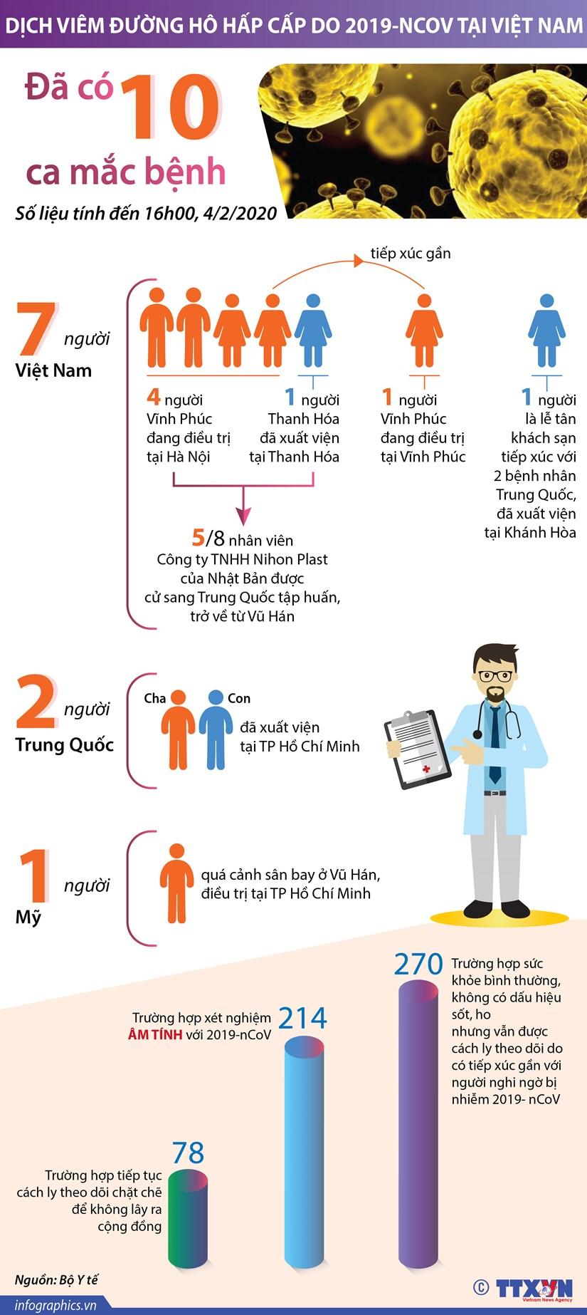 [Infographics] Viet Nam da co 10 truong hop nhiem virus corona hinh anh 1