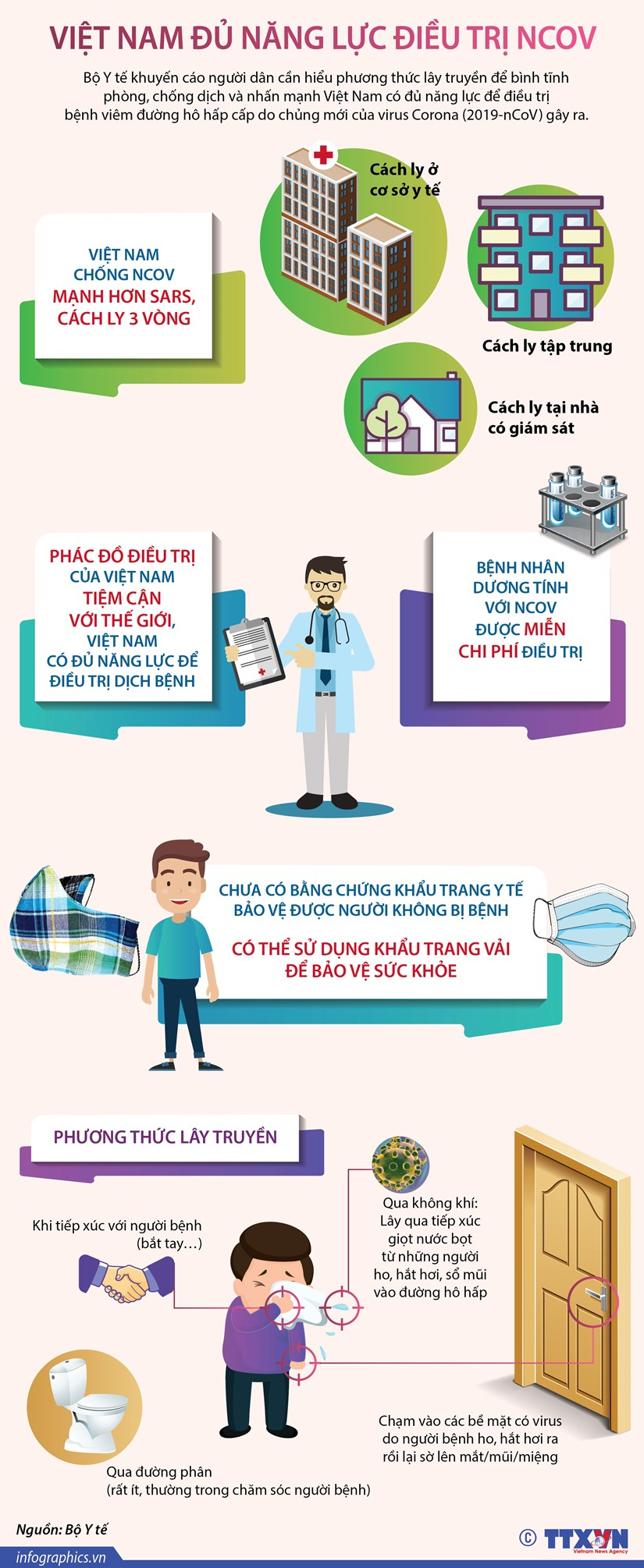 [Infographics] Viet Nam co du nang luc de dieu tri dich benh nCoV hinh anh 1