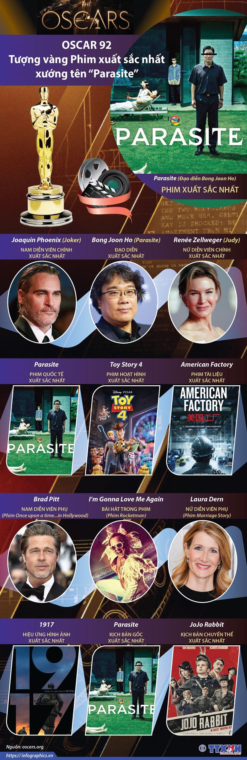 [Infographics] 'Parasite' gianh tuong vang Phim xuat sac nhat Oscar 92 hinh anh 1
