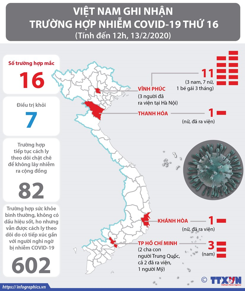 [Infographics] Them mot truong hop mac COVID-19 tai tinh Vinh Phuc hinh anh 1
