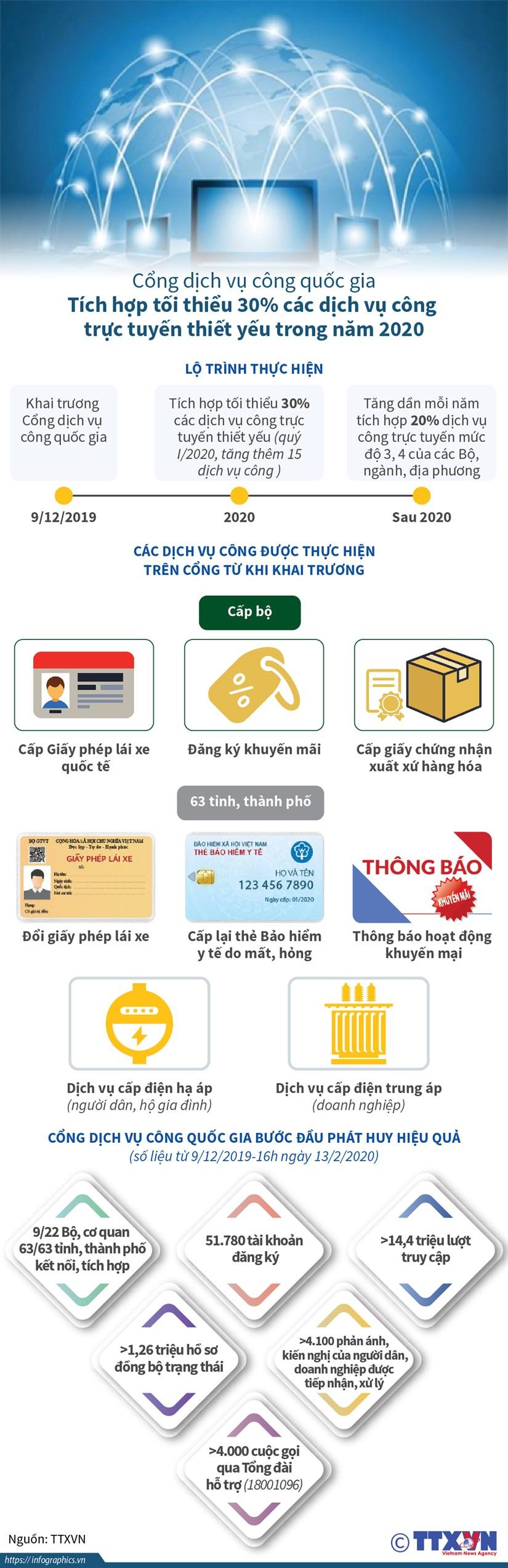 [Infographics] Cong dich vu cong quoc gia buoc dau phat huy hieu qua hinh anh 1
