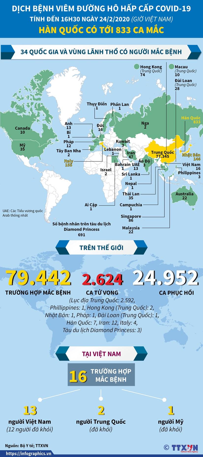 [Infographics] Gan 80.000 ca mac benh viem duong ho hap cap COVID-19 hinh anh 1