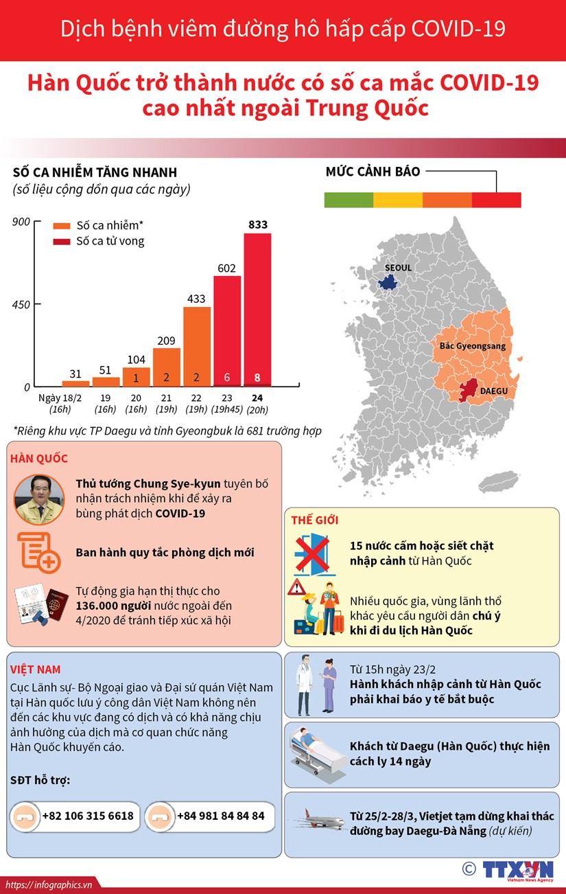 [Infographics] Cap nhat so ca mac benh COVID-19 tai Han Quoc hinh anh 1