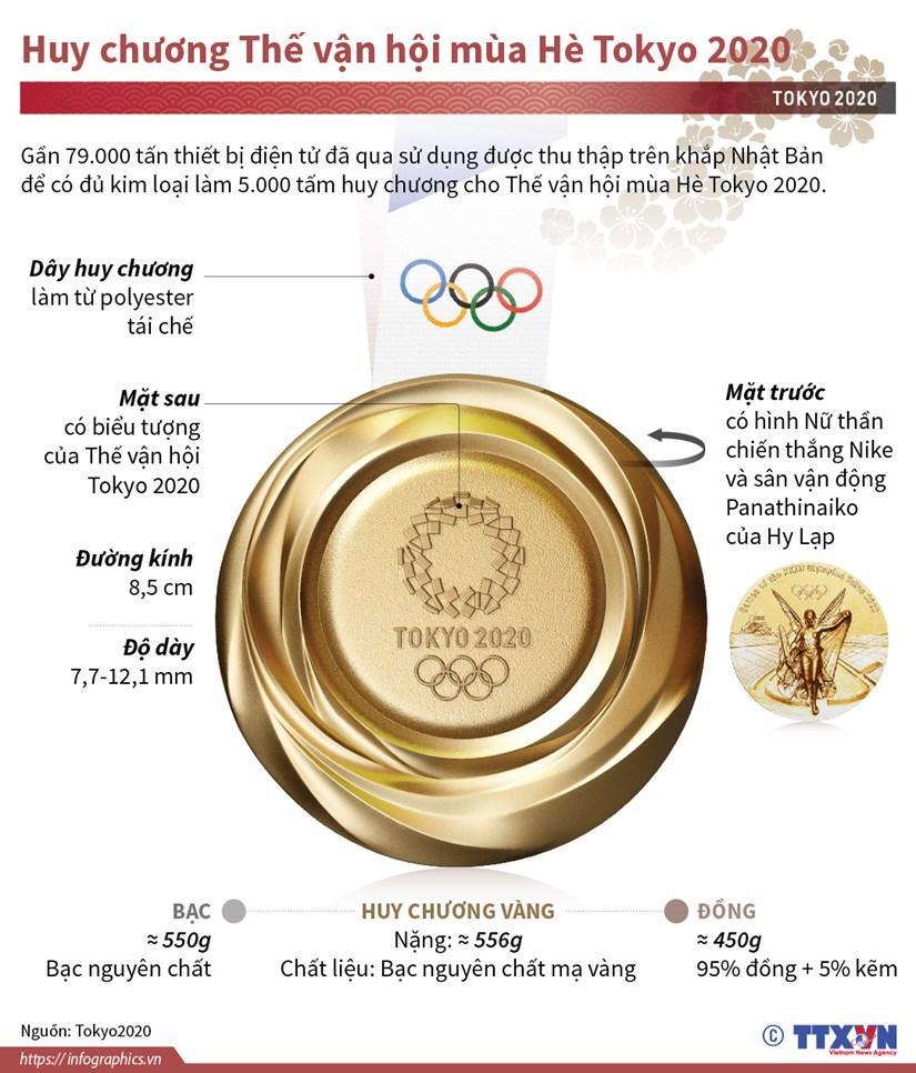 [Infographics] Tim hieu huy chuong The van hoi mua He Tokyo 2020 hinh anh 1
