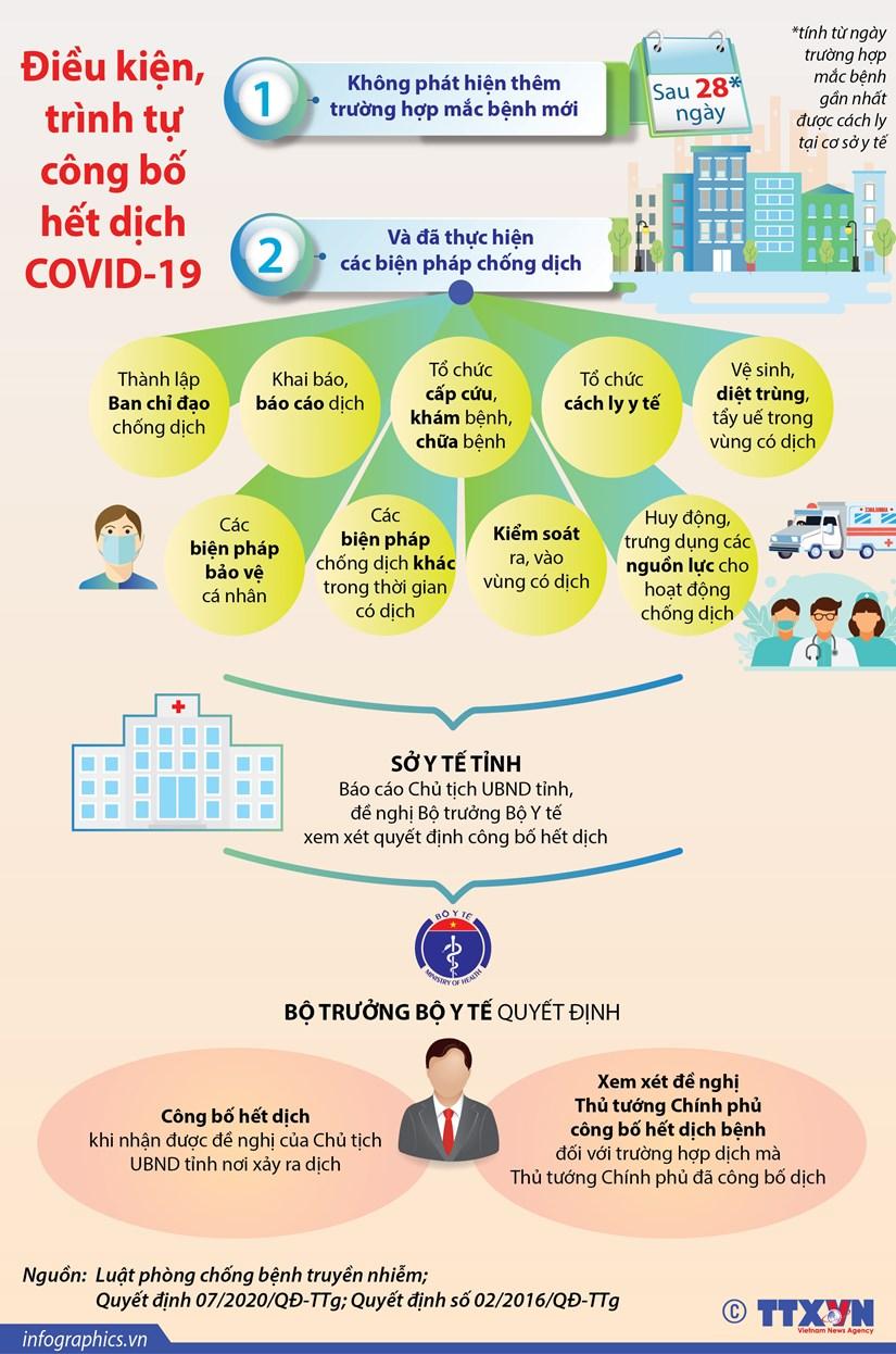 [Infographics] Dieu kien, trinh tu cong bo het dich COVID-19 hinh anh 1